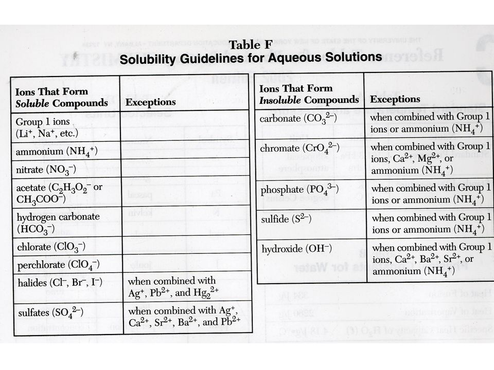 Stunning Solubility Chart Contemporary  Best Resume Examples For
