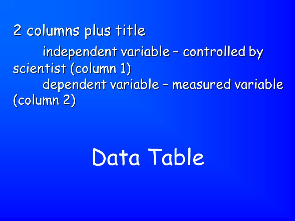 Data Table 2 columns plus title independent variable – controlled by scientist (column 1) dependent variable – measured variable (column 2)