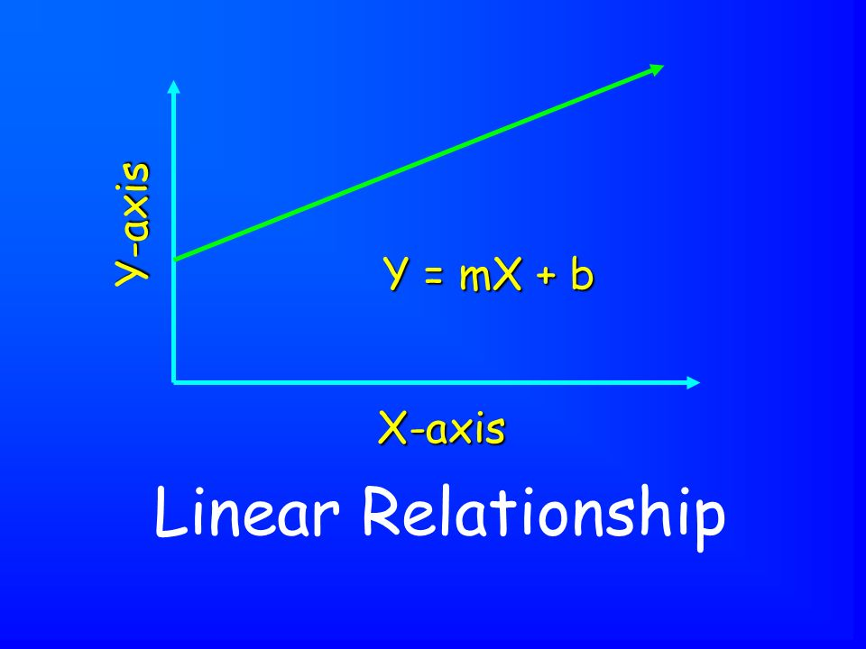 Linear Relationship X-axis Y-axis Y = mX + b