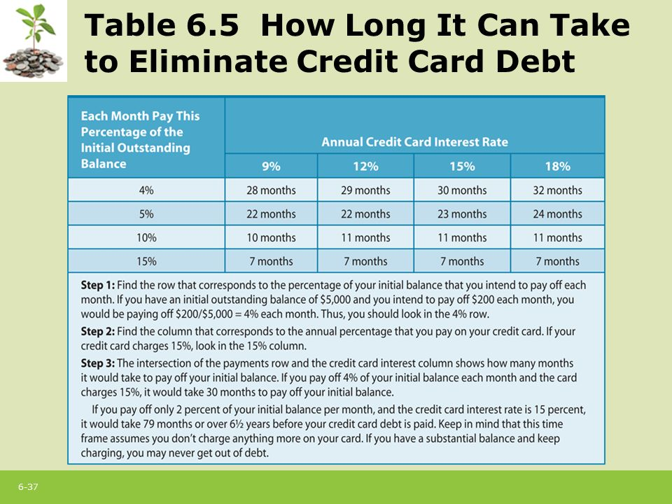 6-1 Chapter 6 Using Credit Cards: The Role of Open Credit. - ppt ...