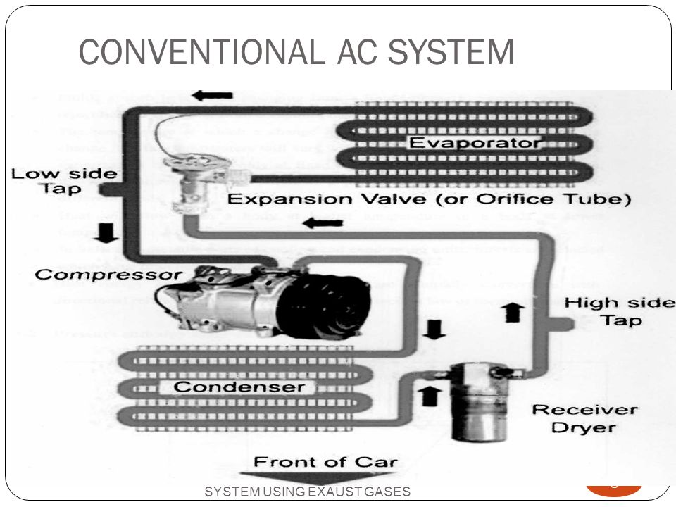 STATEMENT ABOUT THE PROBLEM VEHICLE AIR CONDITIONING SYSTEM USING EXAUST GASES 9 The vapour compression system is used in ordinary four wheeler vehicle.