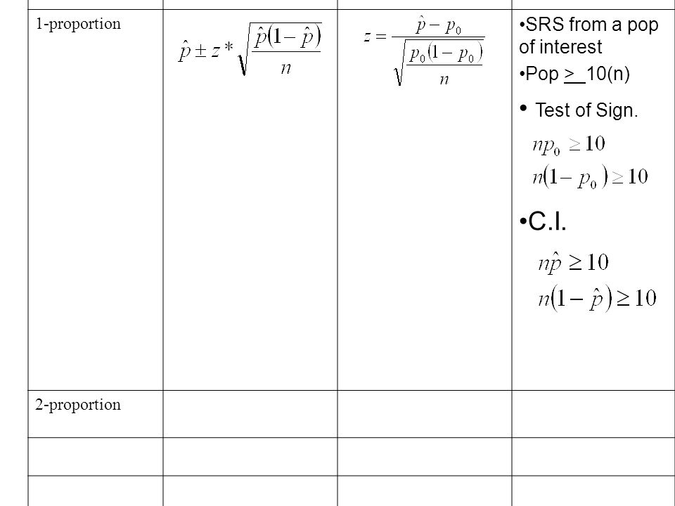 AP Statistics Chapter 12 Section 1. TestConfidence ...