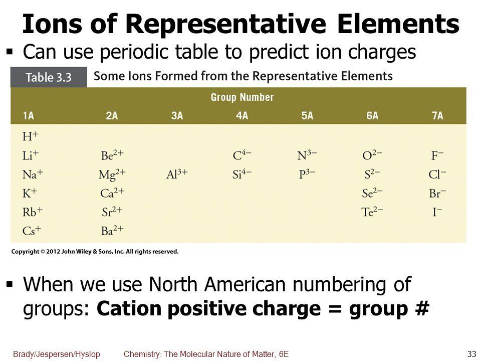 Chapter 3 elements compounds and the periodic table chemistry 33 urtaz Images