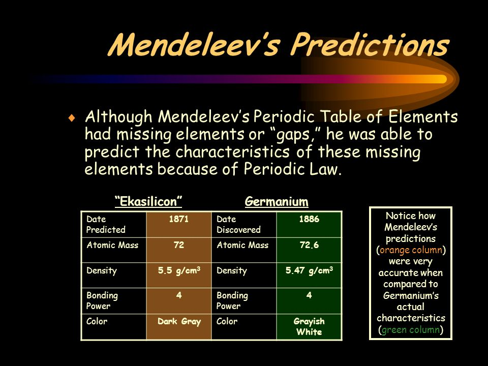 The periodic table i history of the periodic table mendeleev mendeleevs predictions although mendeleevs periodic table of elements had missing elements or gaps he urtaz Choice Image