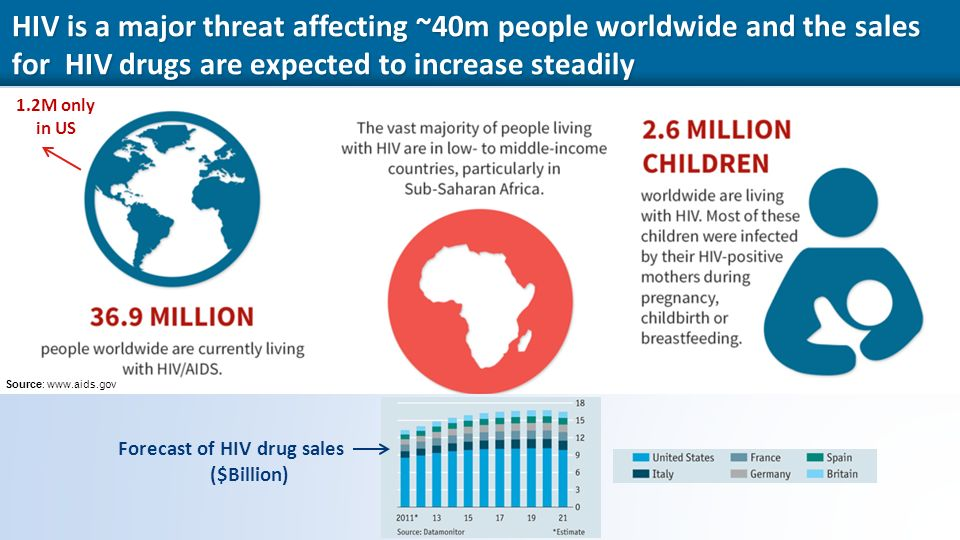12 HIV is a major threat affecting ~40m people worldwide and the sales for HIV drugs are expected to increase steadily 1.2M only in US Source:   Forecast of HIV drug sales ($Billion)