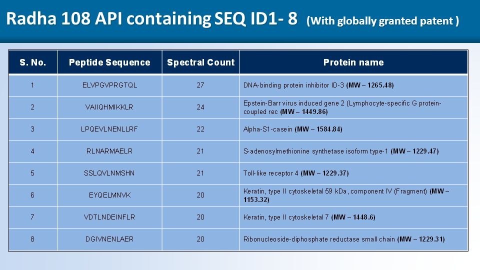 16 Radha 108 API containing SEQ ID1- 8 (With globally granted patent )