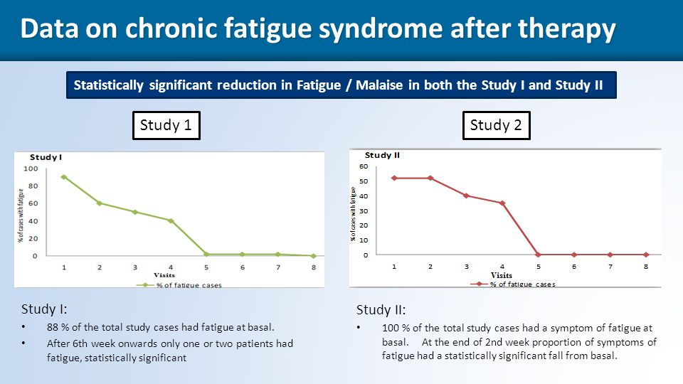 41 Statistically significant reduction in Fatigue / Malaise in both the Study I and Study II Data on chronic fatigue syndrome after therapy Data on chronic fatigue syndrome after therapy Study 1Study 2 Study I: 88 % of the total study cases had fatigue at basal.