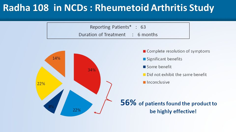 46 Radha 108 in NCDs : Rheumetoid Arthritis Study Reporting Patients* : 63 Duration of Treatment :6 months 56% of patients found the product to be highly effective!