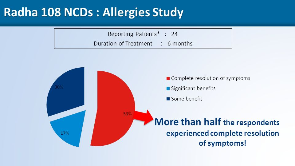 48 Radha 108 NCDs : Allergies Study Reporting Patients* : 24 Duration of Treatment :6 months More than half the respondents experienced complete resolution of symptoms!