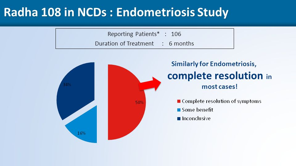 49 Radha 108 in NCDs : Endometriosis Study Reporting Patients* : 106 Duration of Treatment :6 months Similarly for Endometriosis, complete resolution in most cases!
