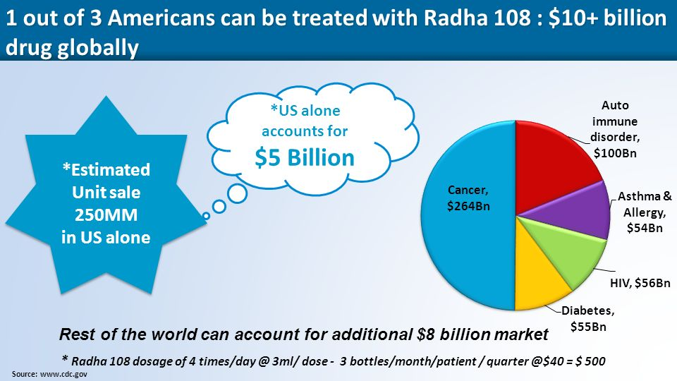7 1 out of 3 Americans can be treated with Radha 108 : $10+ billion drug globally Source:   *Estimated Unit sale 250MM in US alone *Estimated Unit sale 250MM in US alone * Radha 108 dosage of 4 3ml/ dose - 3 bottles/month/patient / = $ 500 *US alone accounts for $5 Billion Rest of the world can account for additional $8 billion market