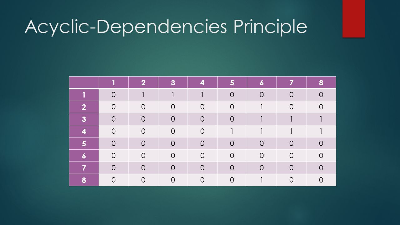 Acyclic-Dependencies Principle