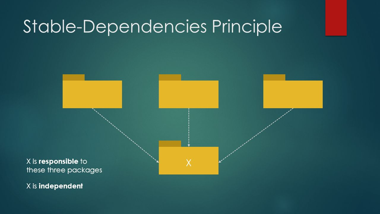 Stable-Dependencies Principle X X is responsible to these three packages X is independent