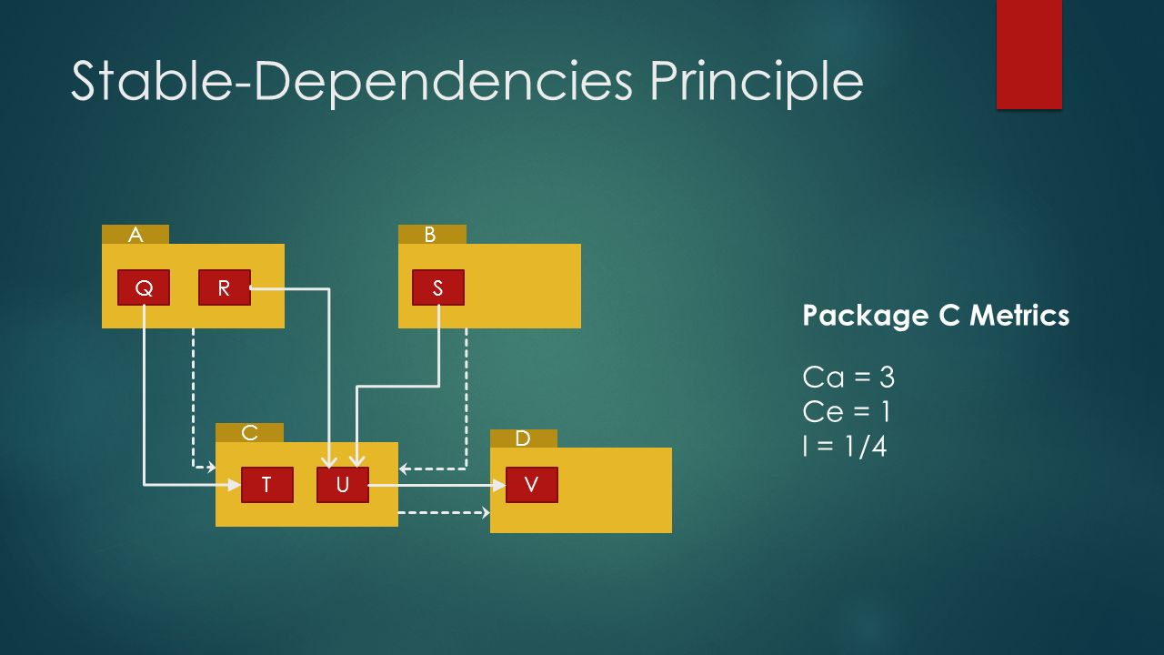 Stable-Dependencies Principle AB C D QRS TUV Package C Metrics Ca = 3 Ce = 1 I = 1/4