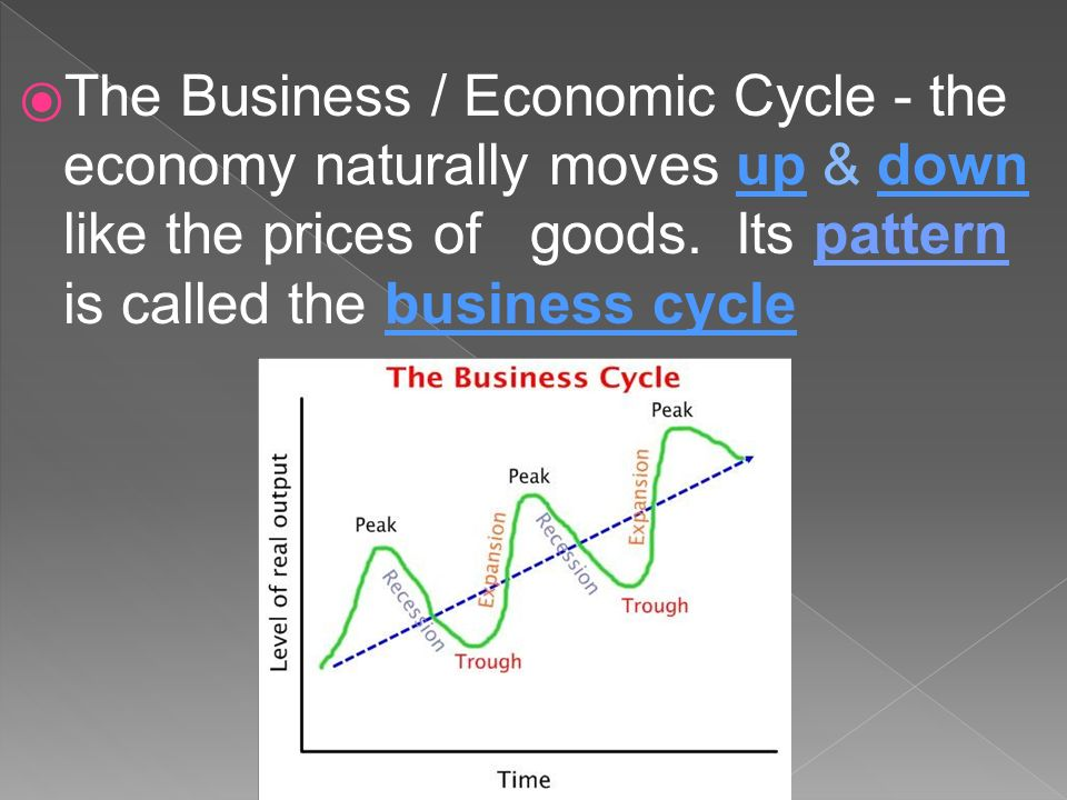 Business Economic