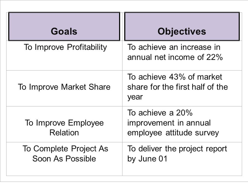 Goals Objectives To Improve ProfitabilityTo achieve an increase in annual net income of 22% To Improve Market Share To achieve 43% of market share for the first half of the year To Improve Employee Relation To achieve a 20% improvement in annual employee attitude survey To Complete Project As Soon As Possible To deliver the project report by June 01