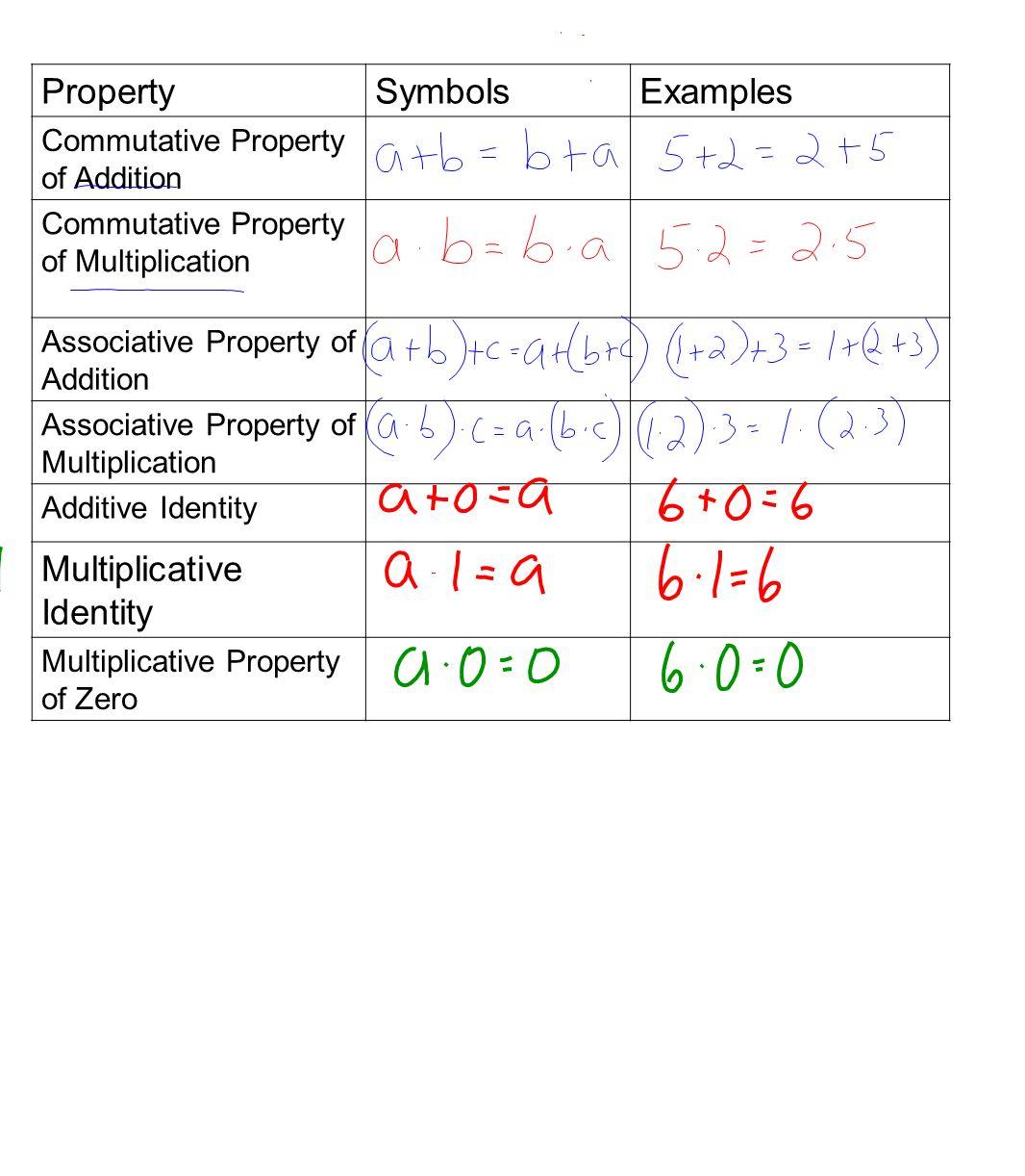 Worksheet Identity And Equality Properties Worksheet Worksheet Fun