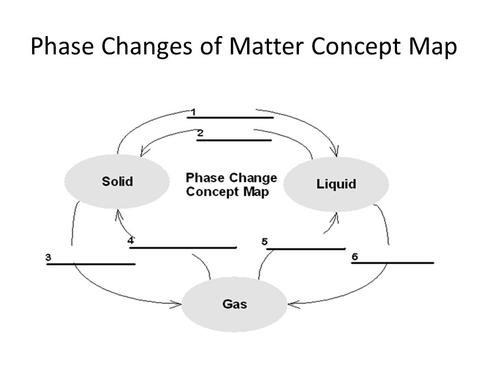 do now give an example of a physical and chemical change physical