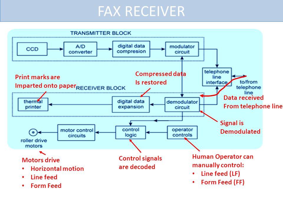 fax transmission format