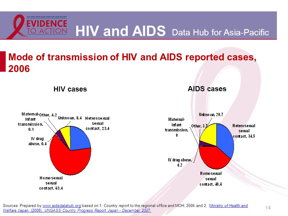 HIV and AIDS Data Hub for Asia-Pacific Mode of transmission of HIV and AIDS reported cases, 2006 14 HIV cases Sources: Prepared by www.aidsdatahub.org based on 1.