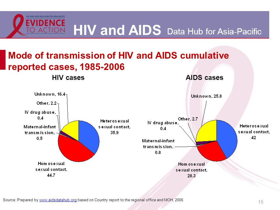 HIV and AIDS Data Hub for Asia-Pacific Mode of transmission of HIV and AIDS cumulative reported cases, 1985-2006 15 HIV casesAIDS cases Source: Prepared by www.aidsdatahub.org based on Country report to the regional office and MOH, 2006www.aidsdatahub.org