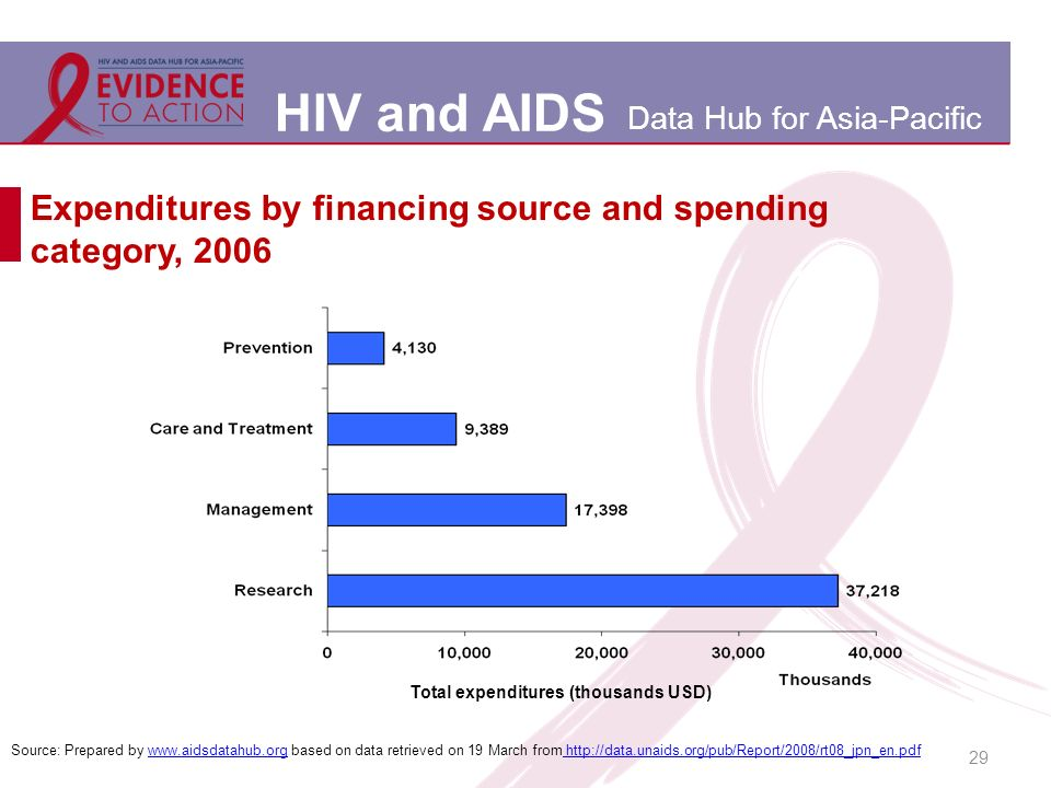 HIV and AIDS Data Hub for Asia-Pacific Expenditures by financing source and spending category, 2006 29 Source: Prepared by www.aidsdatahub.org based on data retrieved on 19 March from http://data.unaids.org/pub/Report/2008/rt08_jpn_en.pdfwww.aidsdatahub.org http://data.unaids.org/pub/Report/2008/rt08_jpn_en.pdf Total expenditures (thousands USD)