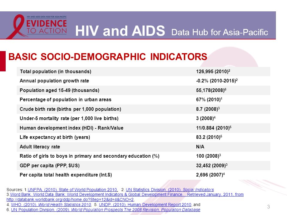 HIV and AIDS Data Hub for Asia-Pacific 3 BASIC SOCIO-DEMOGRAPHIC INDICATORS Total population (in thousands)126,995 (2010) 2 Annual population growth rate-0.2% (2010-2015) 2 Population aged 15-49 (thousands)55,178(2008) 6 Percentage of population in urban areas67% (2010) 1 Crude birth rate (births per 1,000 population)8.7 (2008) 3 Under-5 mortality rate (per 1,000 live births)3 (2008) 4 Human development index (HDI) - Rank/Value11/0.884 (2010) 5 Life expectancy at birth (years)83.2 (2010) 5 Adult literacy rateN/A Ratio of girls to boys in primary and secondary education (%)100 (2008) 3 GDP per capita (PPP, $US)32,452 (2009) 3 Per capita total health expenditure (Int.$)2,696 (2007) 4 Sources: 1.UNFPA.