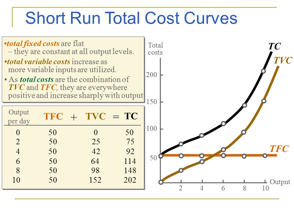 cost per output and cost per Average cost in economics, average cost and/or unit cost is equal to total cost divided by the number of goods produced (the output quantity, q) it is also equal to the sum of average variable costs (total variable costs divided by q) plus average fixed costs (total fixed costs divided by q.