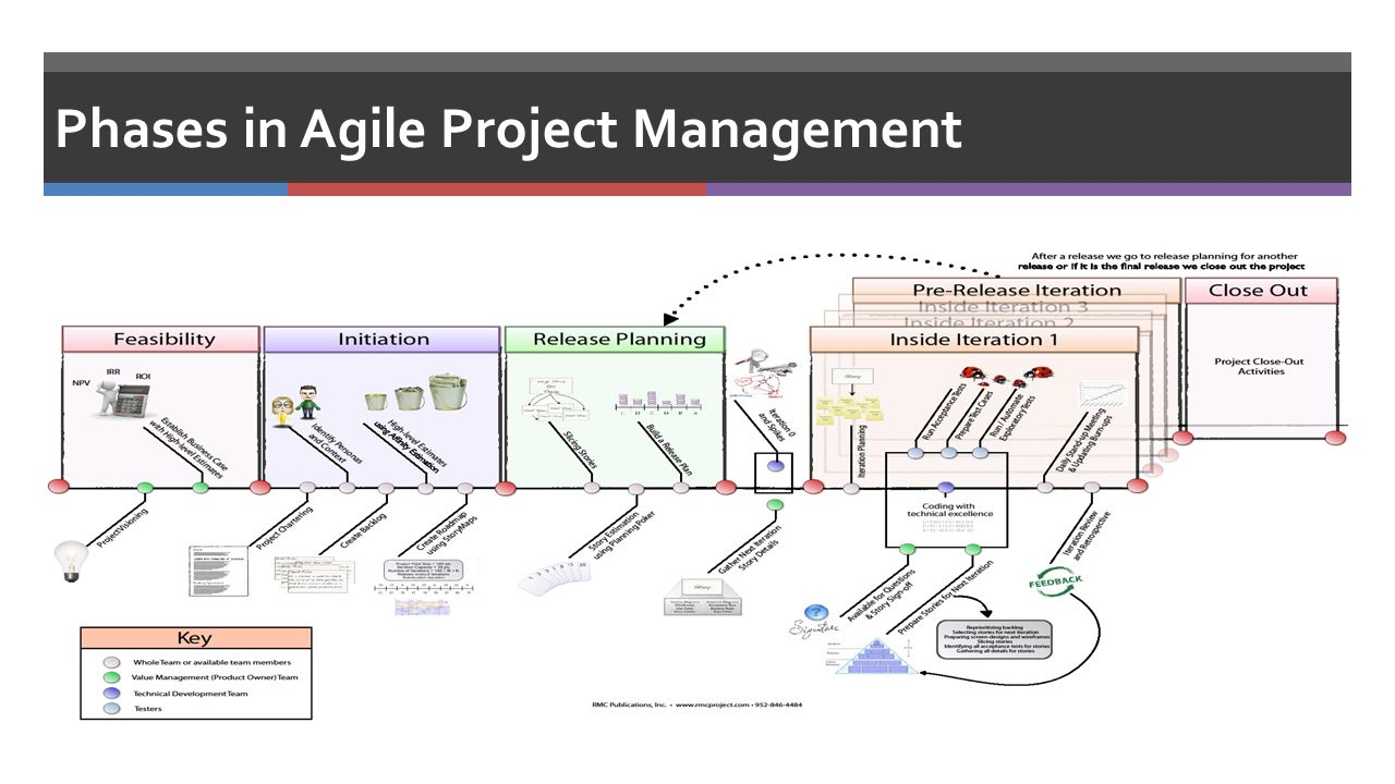 Agile project management collaboration tool sets ppm tool sets 5 phases xflitez Gallery