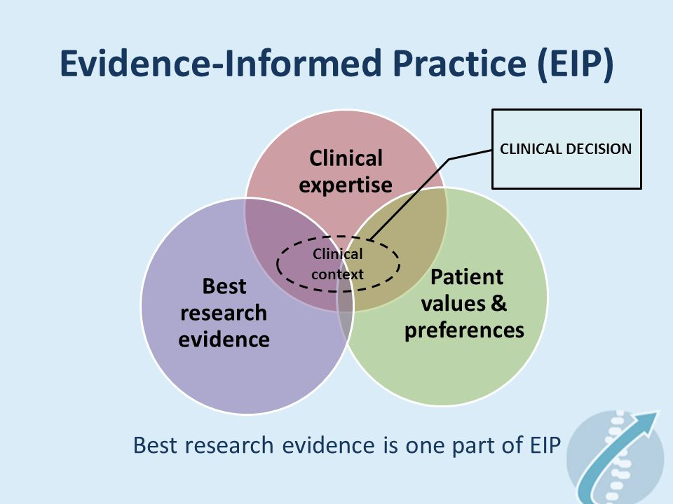 Evidence-Informed Practice (EIP) Clinical expertise Patient values & preferences Best research evidence Clinical context CLINICAL DECISION Best research evidence is one part of EIP
