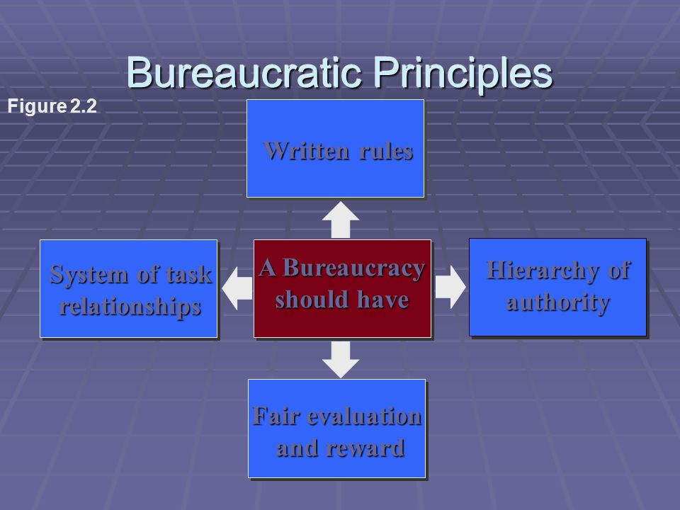 Bureaucratic Principles A Bureaucracy should have Written rules System of task relationships Hierarchy of authority Fair evaluation and reward and rew
