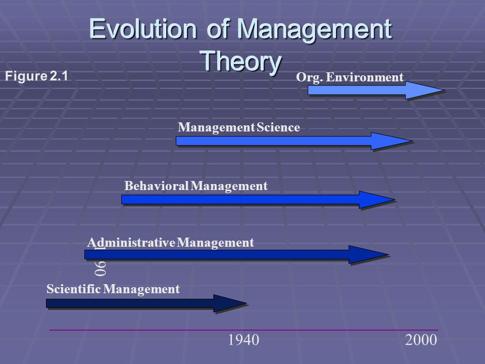 Evolution of Management Theory 1890 19402000 Figure 2.1 Administrative Management Behavioral Management Scientific Management Management Science Org.