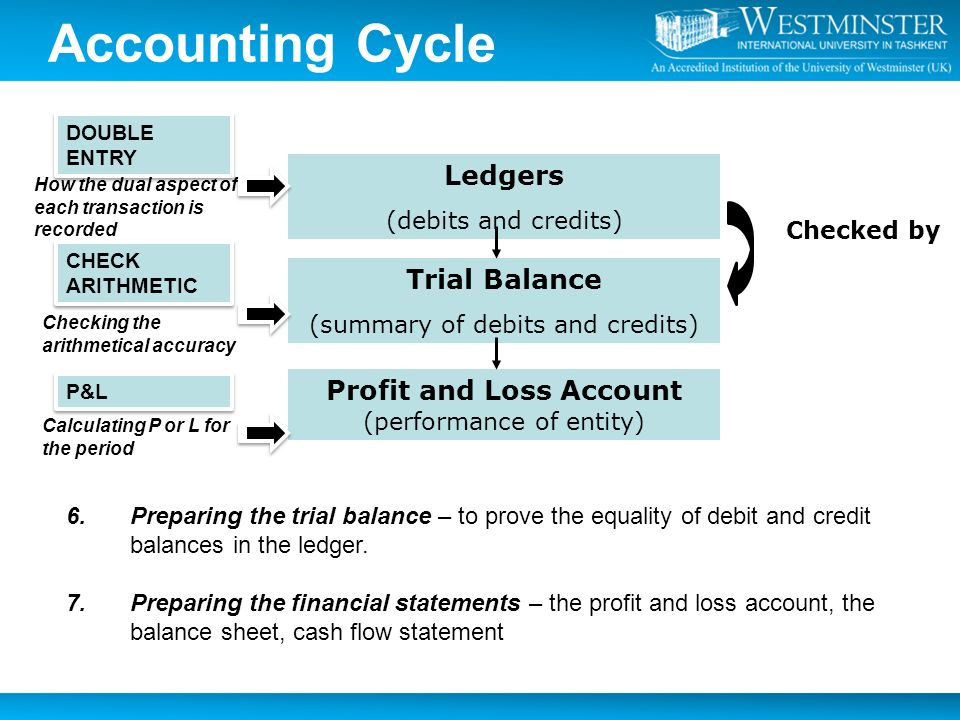 non profit accounting cycle Introduction to nonprofit accounting from churches to youth organizations to the local chambers of commerce, nonprofit organizations make our communities more livable places.
