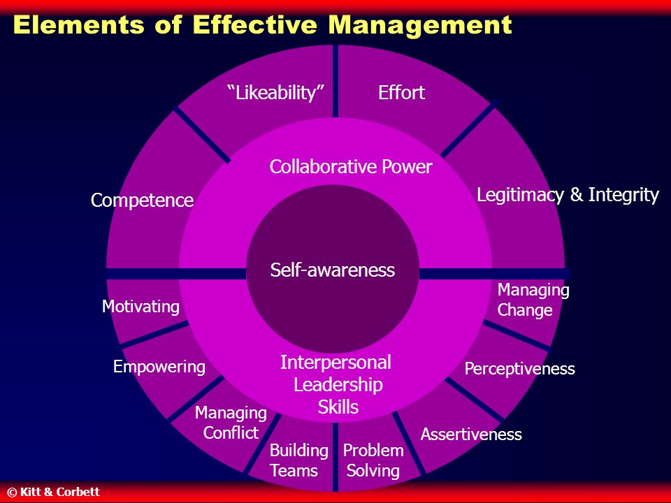 © Kitt & Corbett Managing Change Motivating Empowering Managing Conflict Problem Solving Assertiveness Perceptiveness Building Teams Collaborative Power Interpersonal Leadership Skills Self-awareness Likeability Effort Legitimacy & Integrity Competence Elements of Effective Management
