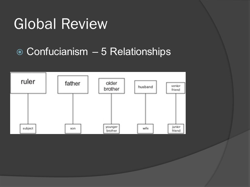 Global Review  Confucianism – 5 Relationships