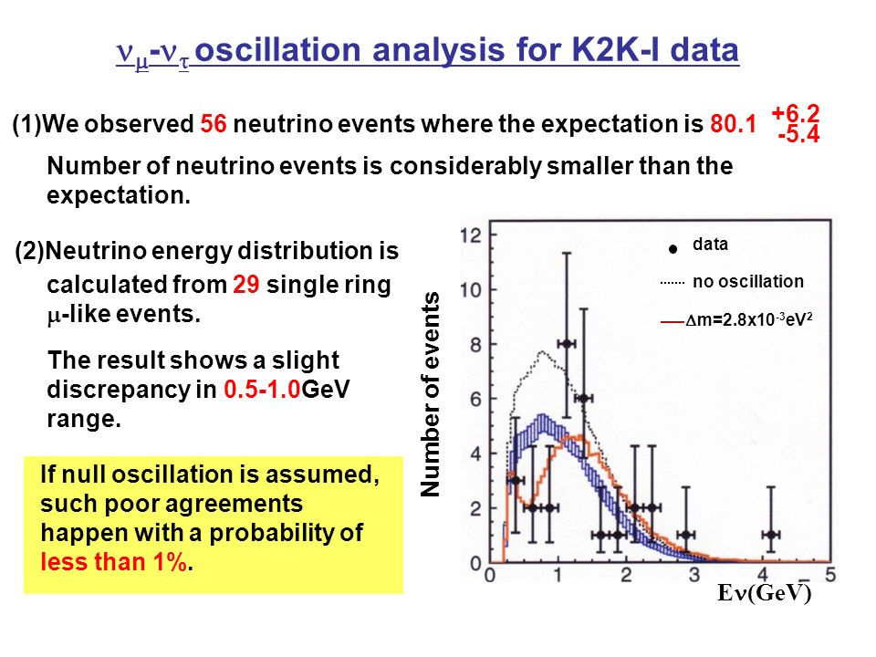 E (GeV) Number of events data  m=2.8x10 -3 eV 2 no oscillation Number of neutrino events is considerably smaller than the expectation.