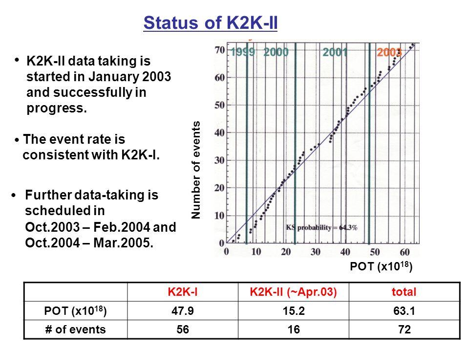 Status of K2K-II ● K2K-II data taking is started in January 2003 and successfully in progress.