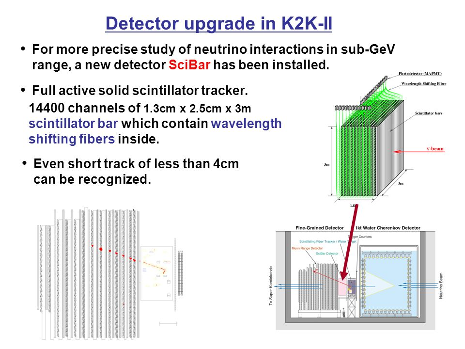 Detector upgrade in K2K-II ● For more precise study of neutrino interactions in sub-GeV range, a new detector SciBar has been installed.