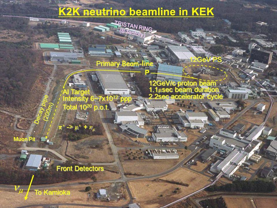 P Primary Beam-line 12GeV/c proton beam Al Target Front Detectors  Decay pipe (200m) TRISTAN RING (B-factory) Muon Pit K2K neutrino beamline in KEK 1.1  sec beam duration 2.2sec accelerator cycle 12GeV PS Intensity 6~7x10 12 ppp To Kamioka   ->   +  Total 10 20 p.o.t.