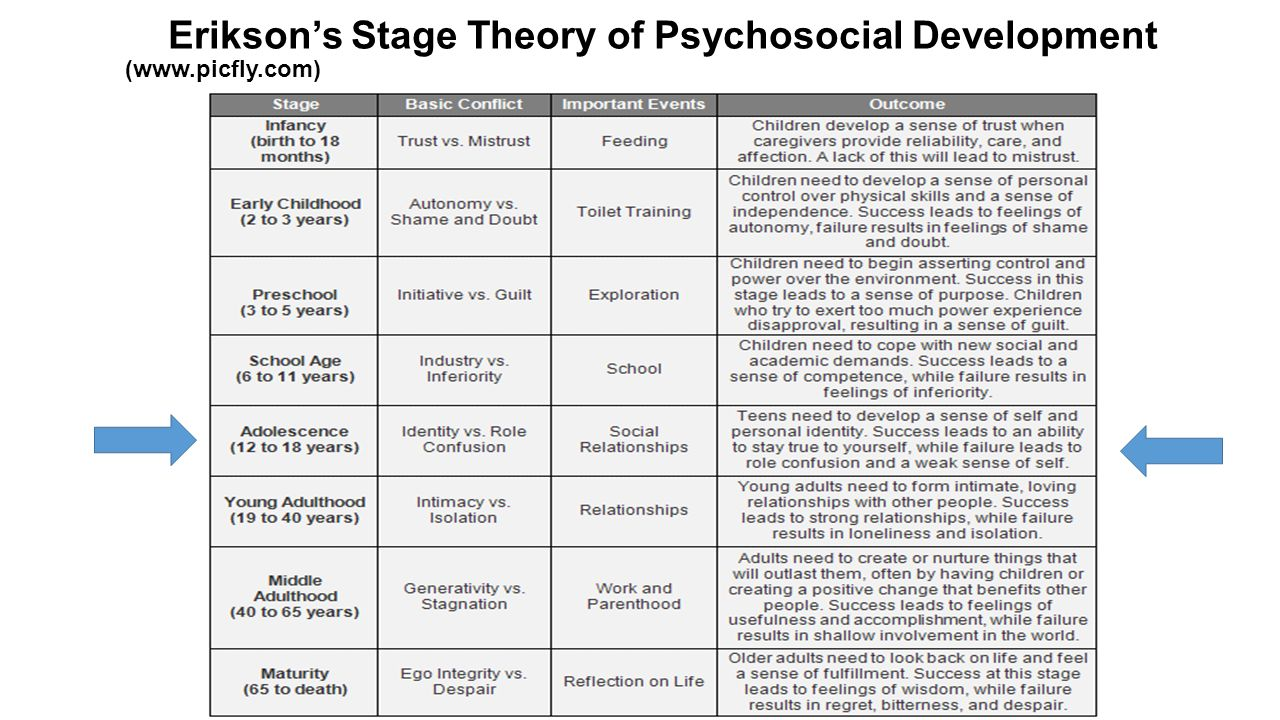 eriksons psychosocial development theory Find and save ideas about erik erikson on pinterest erik erikson& theory of psychosocial development describes 8 stages that play a role in the development of.