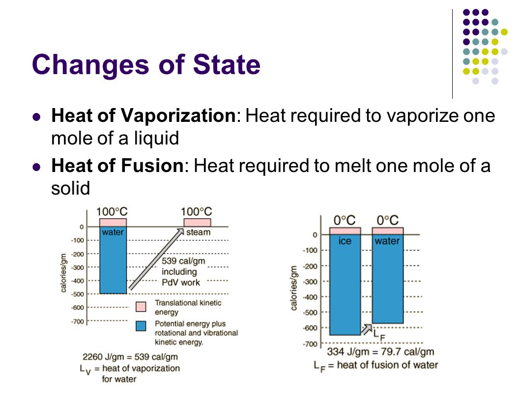 the definition of heat fusion and heat vaporization The heat applied to effect a change of state at the boiling point is the latent heat of vaporization the amount of heat required to convert 1 g of ice to 1 g of water, 80 cal, is termed the latent heat of melting, and it is higher for water than for any other commonly occurring substance.