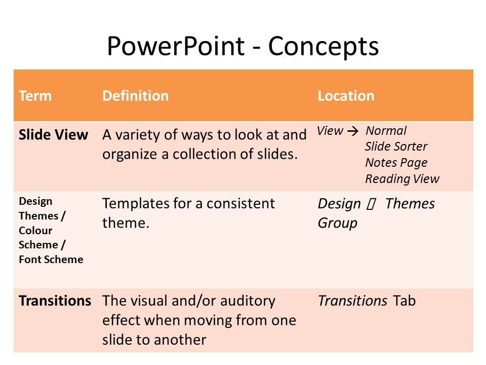 powerpoint. powerpoint - concepts termdefinitionlocation slideone, Presentation templates