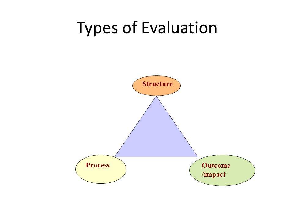 Types of Evaluation Program Implementation Program planning Program impact Structure evaluation Process or Formative evaluation Impact or summative Evaluation Facilities/ Equipment/ Manpower/ organization Performance of staff/ way procedures are done Measurable Indicators + Health related impacts