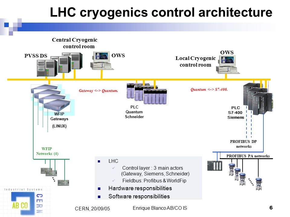 1 Cryogenics Instrumentation & Controls Commissioning for the LHC AB ...