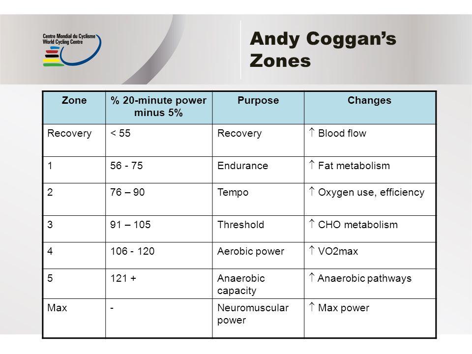 coggan power zones