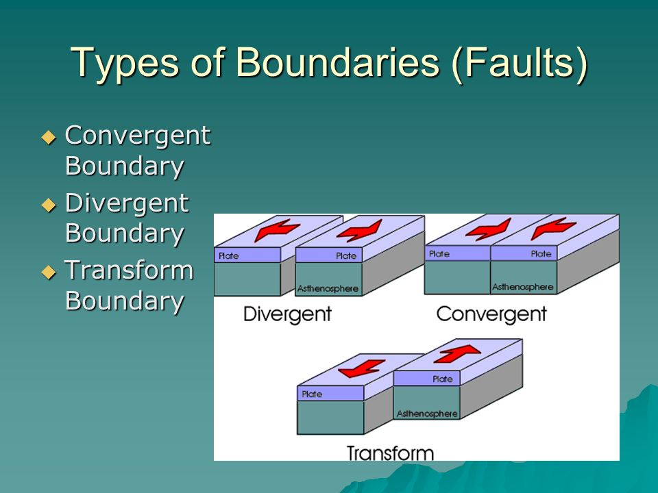 Types of Boundaries (Faults)  Convergent Boundary  Divergent Boundary  Transform Boundary