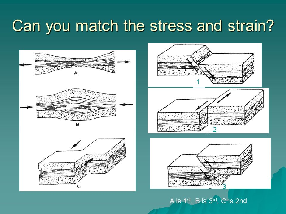 Can you match the stress and strain A is 1 st, B is 3 rd, C is 2nd 2 3 1