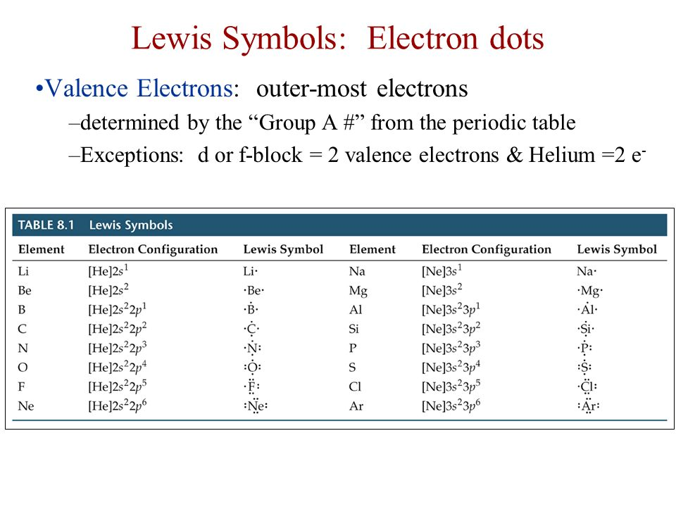 Chemical bonding chemical bonds hold atoms together there are 3 3 lewis symbols urtaz Gallery