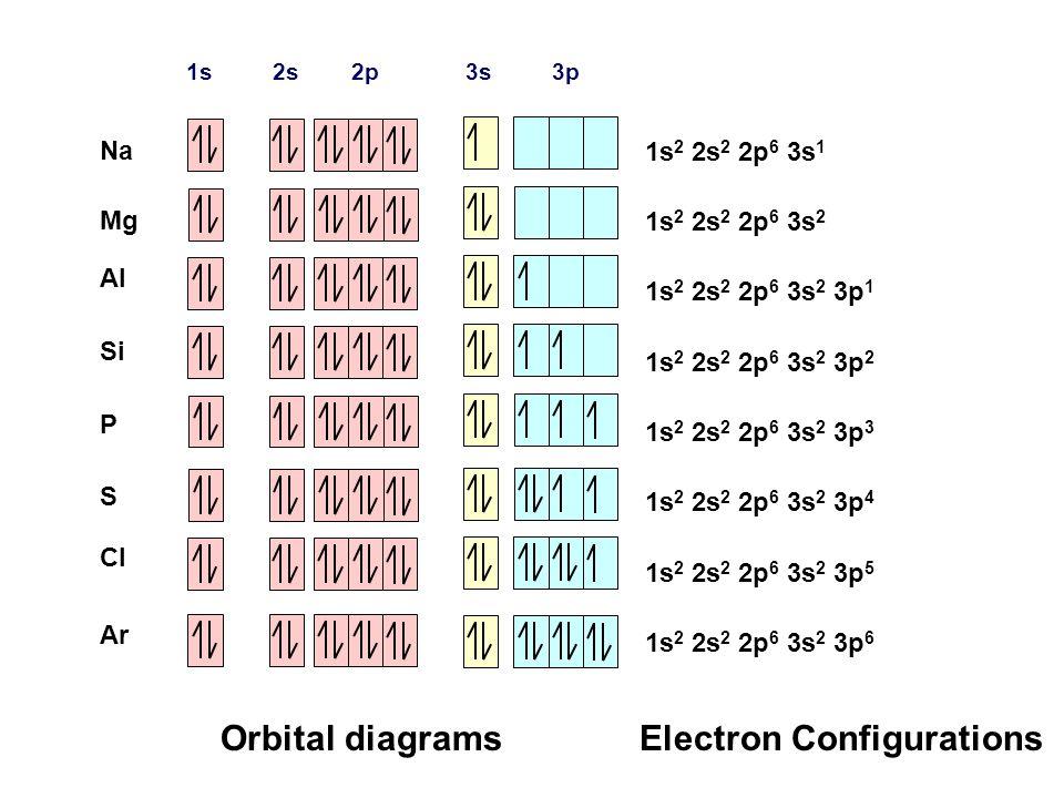 orbital diagram for sc | Diarra