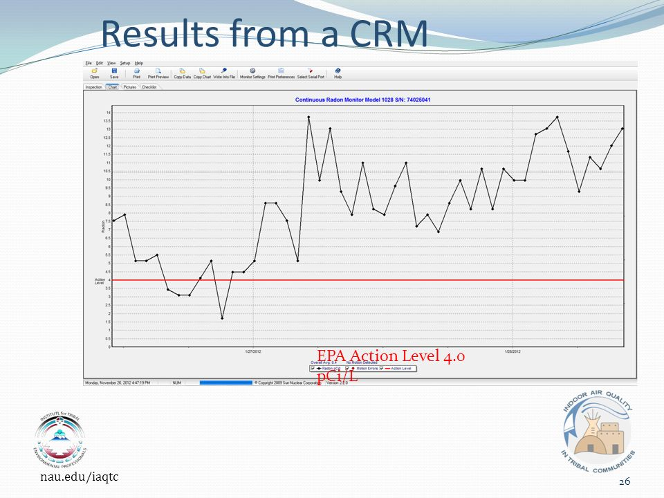 Results from a CRM EPA Action Level 4.0 pCi/L nau.edu/iaqtc 26